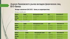 дипломная презентация по вкладам физических лиц Вклады населения