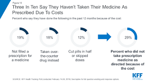 Maximize Prescription Drug Program Value Results Through