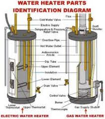 similiar water heater thermostat wiring diagram keywords electric water heater thermostat wiring diagram
