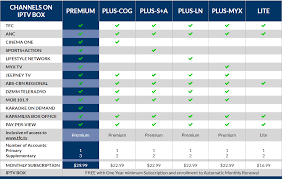 Tfc Price Charts Compare Tfc Packages Get Tfc Video On Demand