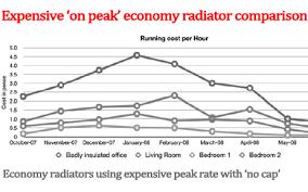 Storage Heater Running Costs