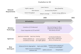 5g technology architecture. infographic showing major developments in the evolution from 4g to 5g networks including wireless technology 5g architecture