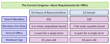 Senate Hierarchy Chart Congress Making Laws Under The Contract United States