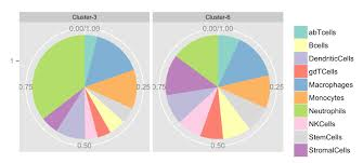 R Why Ggplot2 Pie Chart Facet Confuses The Facet Labelling