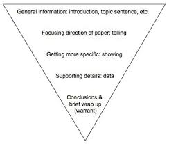 purdue owl argument papers this image shows an inverted pyramid that contains the following text at the wide top