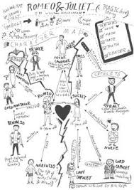 Shakespeares Romeo And Juliet Character Map Romeo