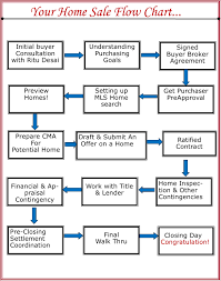 Real Estate Buying Process Flow Chart Www