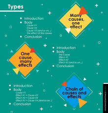 cause and effect essay outline types examples tips hmw blog types of cause and effect essay