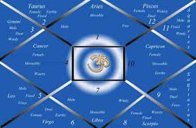 How To Prepare A Horoscope Chart Horoscope Birth Chart Analysis By Best Astrology Care