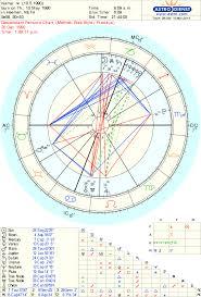 Persona Charts Astro Com Astrologers Cafe Forum