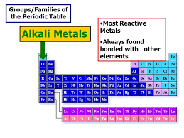 The Periodic Table of Elements The Periodic Table of Elements A ...