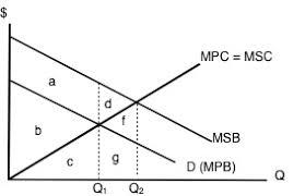 Negative Externality Graph 5 1 Externalities Principles Of Microeconomics