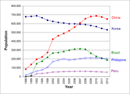 Japan Population Chart Demographics Of Japan Wikipedia