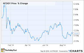 Will Nintendo Stock Ever Be A Buy The Motley Fool