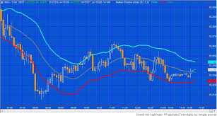 Bollinger Bands 5 Minute Chart Bollinger Bands 5 Minute Chart How To Trade Bitcoin With