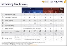 Jet Airways To Introduce Fare Choices As Of August 2016