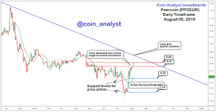 Peercoin Bullish Opportunity Daily Timeframe Analysis Steemit