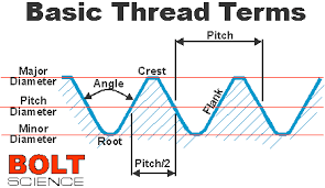 Bolt Science Basic Terminology Related To Screw Threads