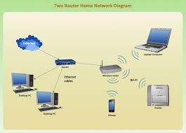 home network diagram icard ibaldo co latest typical home network wiring diagram awe inspiring wiring home