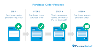 Process Steps Purchase Order Po Process Procedures Purchasecontrol
