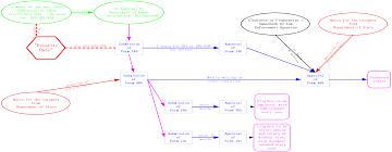 Labor Certification Application Process Business Letter Format