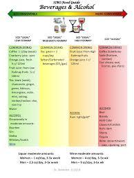 Sibo Diet Chart Sibo Food Guide Jan 13 2014