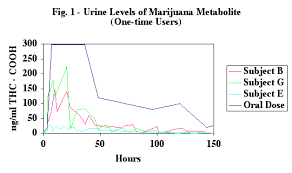Marijuana In Urine Chart Marijuana Drug Test Detection Times Canorml