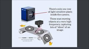 Blue Light Scanner Wikipedia Line Scan Technology Glossary Stemmer Imaging