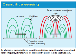 proximity sensors compared inductive capacitive photoelectric because capacitive sensing involves charging plates it is somewhat slower than inductive sensing ranging from 10 to 50 hz a sensing scope from 3