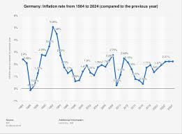 Germany Inflation Rate 2024 Statista