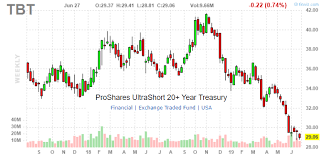Tbt A Contrarian Bet On Higher Long Term Interest Rates