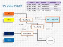 Ipl Playoff Team Schedule Head To Head Analysis Iplfixture