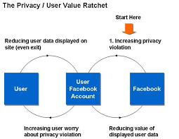 Facebook Business Model The Underlying Flaw In Facebooks Business Model Broadstuff