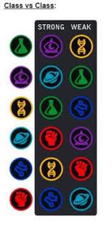 Marvel Contest Of Champions Prestige Chart Marvel