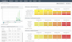 Vulnerability Priority Rating Vpr Summary Sc Dashboard