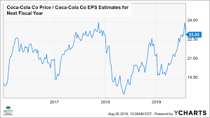Coca Cola Stock History Chart Cokes Expensive Stock May Be About To Plunge The Coca
