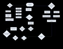 Event Organizing Flow Chart Templates At