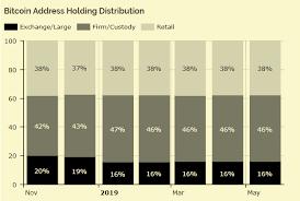 Bitcoin Distribution Chart 4 Charts Showing Big Money Accumulation In Bitcoin Data