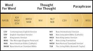 Kjv Vs Nkjv Comparison Chart What Is The Best Bible Translations Bible Translation