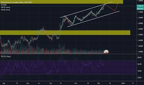 Gbpcad Live Chart Gbpcad Chart Gbp To Cad Rate Tradingview Uk
