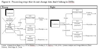 Data Flows Common Dfd Mistakes
