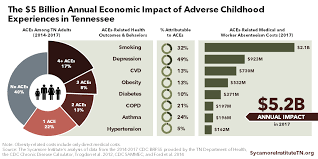 Aces Charting System The Economic Cost Of Adverse Childhood Experiences In Tennessee