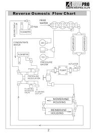 aquapro gpd water treatment system in uae aquaprouae com