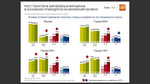 mobile review com Яндекс Маркет Изменения рынка за лет Интересно что первые три популярные категории товаров одежда и обувь товары для детей и косметика парфюмерия а смартфоны и бытовая техника находятся