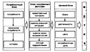 Процесс стимулирования к деятельности курсовая закачать Название процесс стимулирования к деятельности курсовая