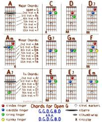 Fine Banjo Chords Chart Adornment - Chord Sites - Creation-Website.info