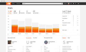 How To Get On The Soundcloud Charts Soundcloud How To Use Your Soundcloud Stats The Basics