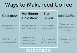 Cold brew concentrate is the concentrated coffee produced when you steep a higher than normal ratio (usually a 1:4 ratio) of ground coffee to water in cold water for 12 to 24 hours. How To Make The Best Cold Brew Iced Coffee Mistobox Coffee Blog