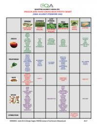 Pollen Food Allergy Chart Allergy Cross Reactivity Chart Best Picture Of Chart