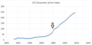 Retail Price Index Chart Petrol Diesel Historical Price Data In India With Inflation